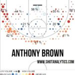 Lakers Draft Anthony Brown with #34 Pick
