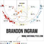 On Brandon Ingram, the Best of Both Worlds Prospect