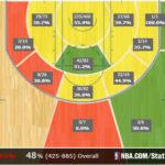 Los Angeles Lakers Player Grades: Pau Gasol