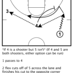 Designing a Great NBA Offense: Celtics Slice Play Breakdown