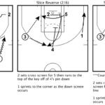 Designing a Great NBA Offense: Slice Reverse Play Breakdown