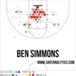 On Ben Simmons, a Prospect to Want Regardless of Fit
